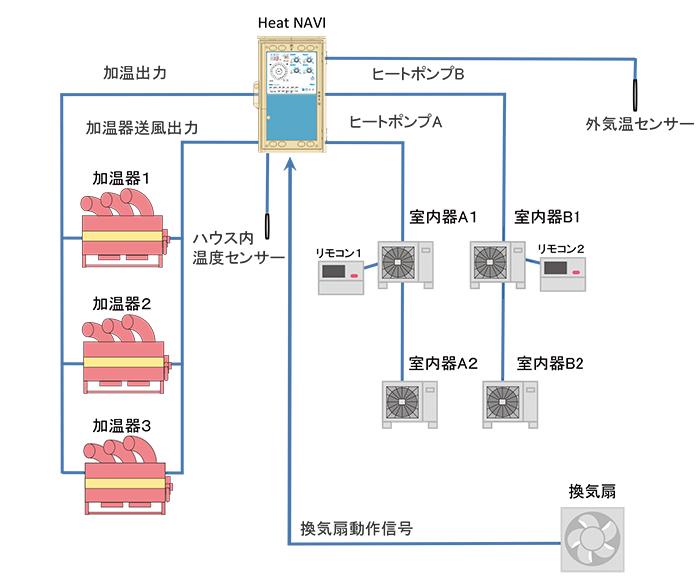 HPヒートナビ2(設置)