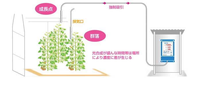 CO2NAVI